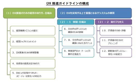 DX推進ガイドラインの構成
