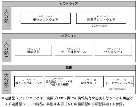 ITツール大分類