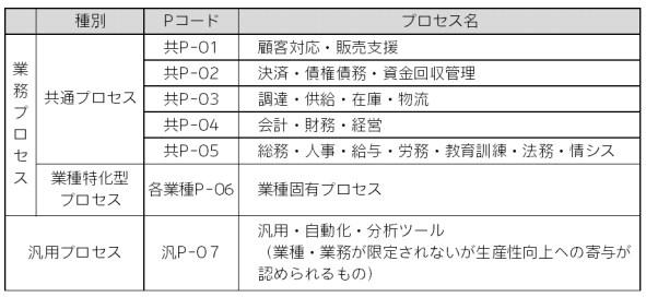 業務プロセス表