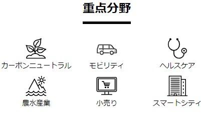6つの重点分野