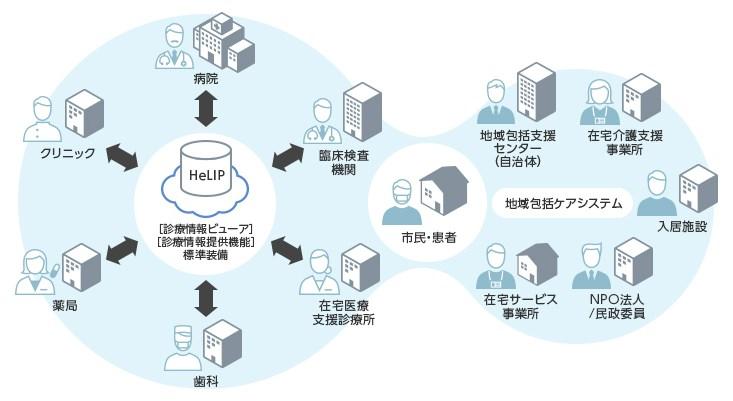 医療機関をつなぎ情報を可視化するプラットフォーム