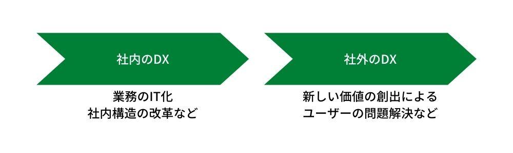 ステップ2:社外を巻き込むDX
