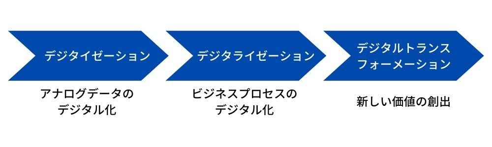 ステップ1:社内業務のデジタイゼーションとデジタライゼーション