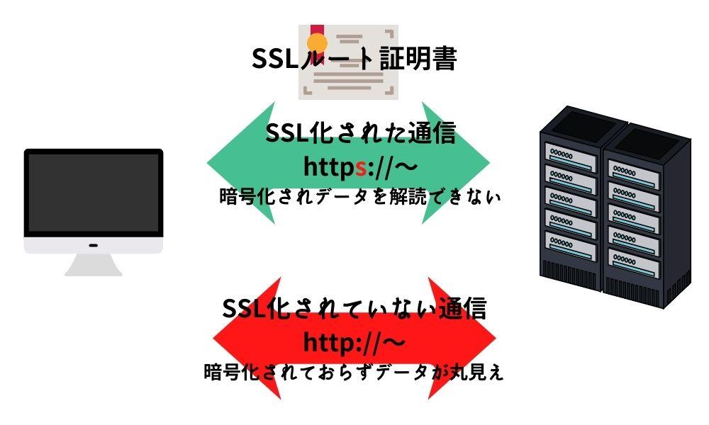 なぜSSL証明書が必要なのか